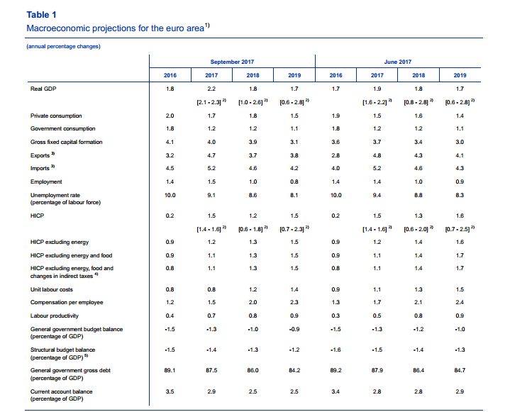 ECB economic forecasts