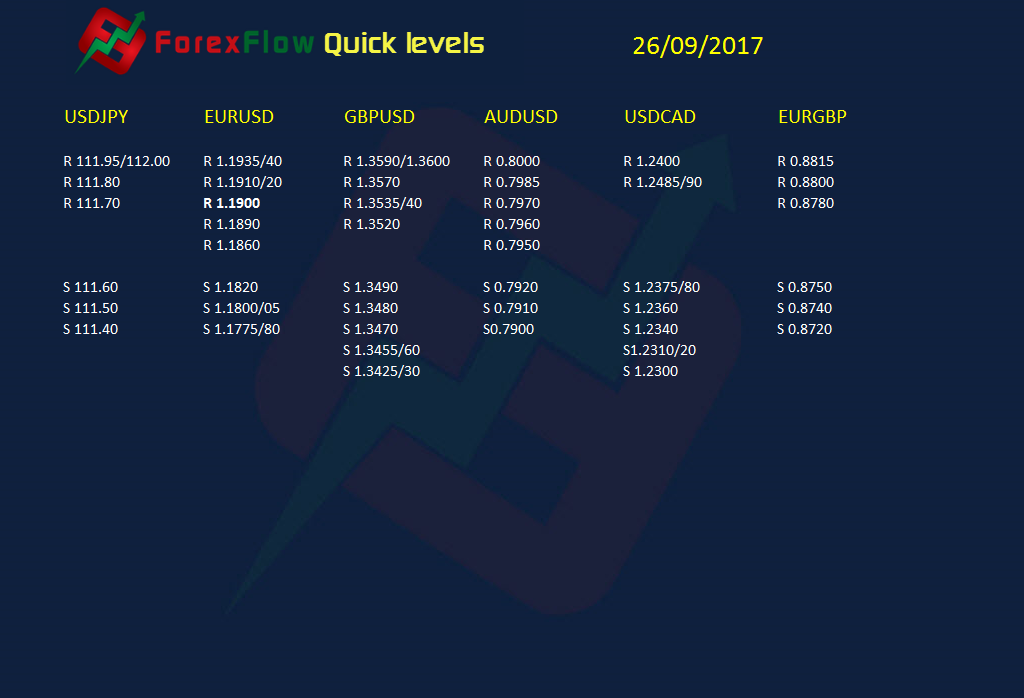 Forexflow quick levels