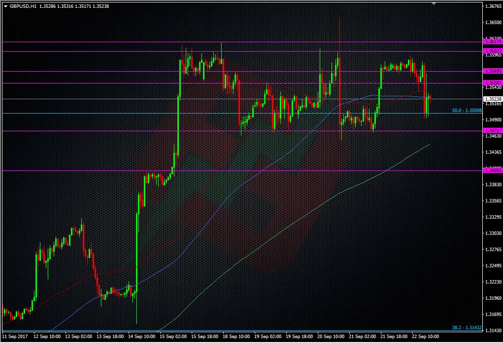 GBPUSD H1 chart forexflow