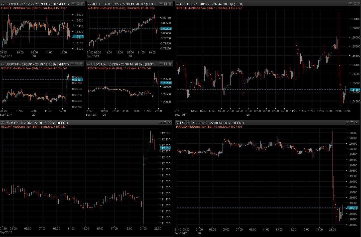 GBPUSD USDJPY EURUSD 15m chart