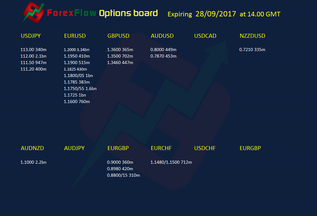 Option expiries 28 09 2017