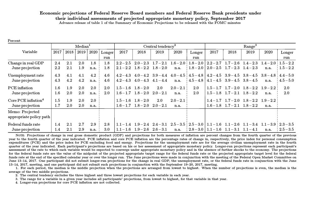 US Fed forecasts 2017