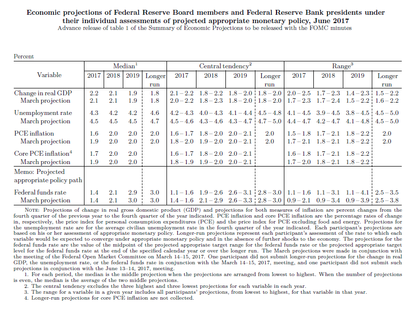 US Fed forecasts June 2017