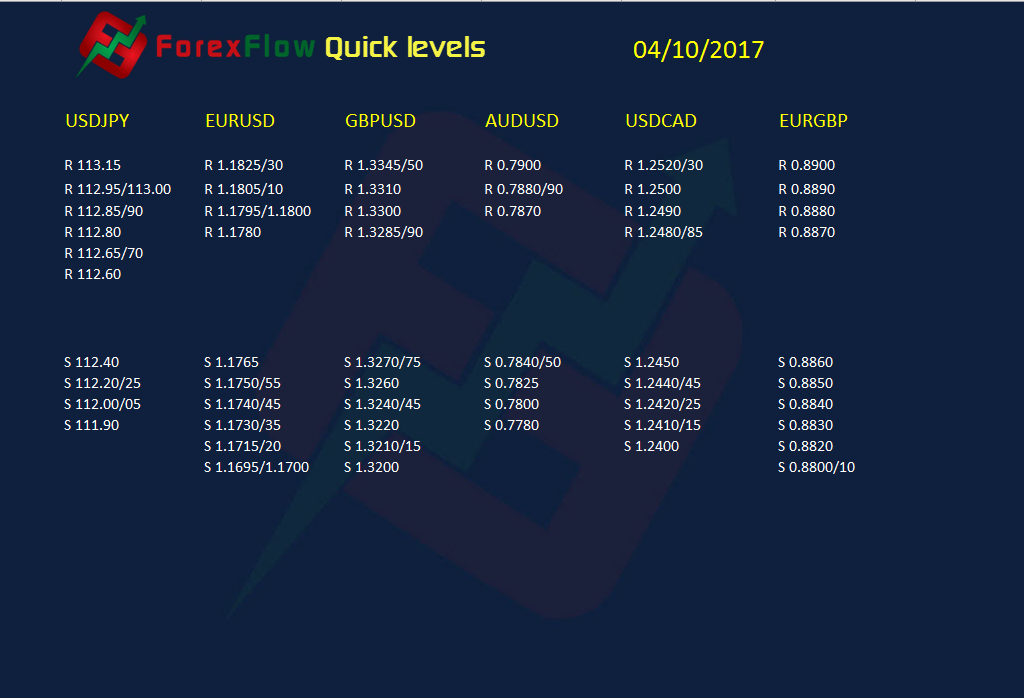 ForexFlow quick levels 04 10 2017