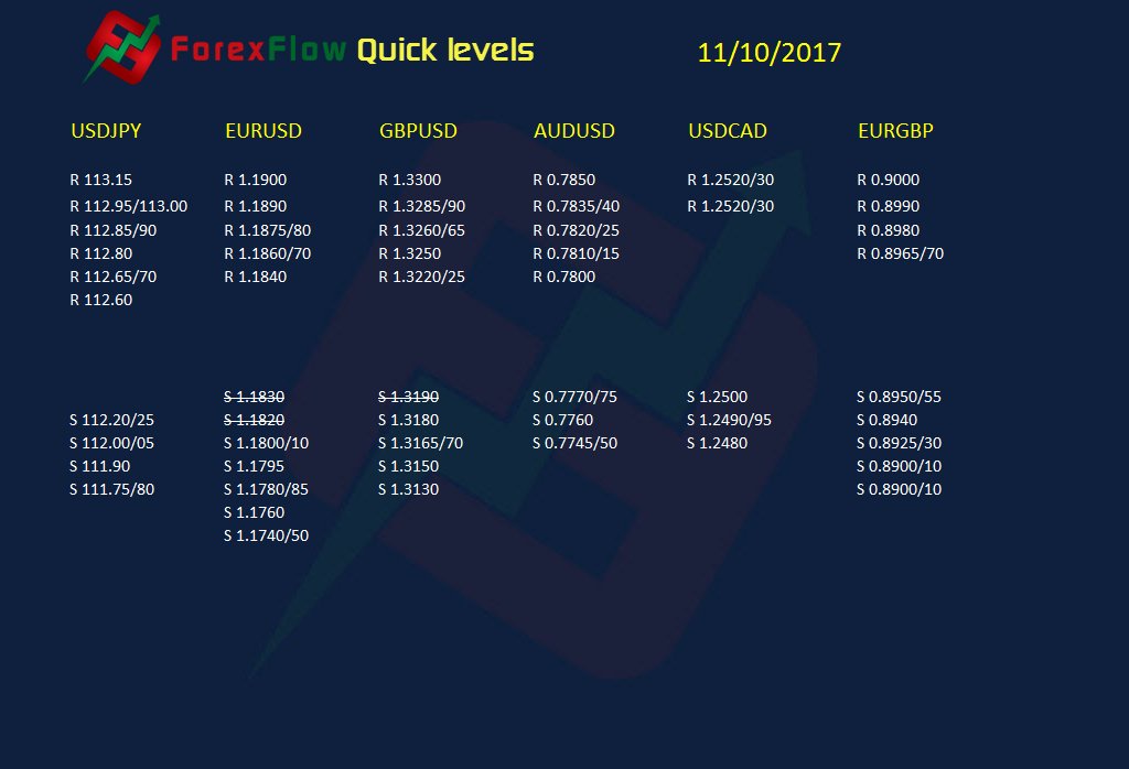 ForexFlow quick levels 11 10 2017