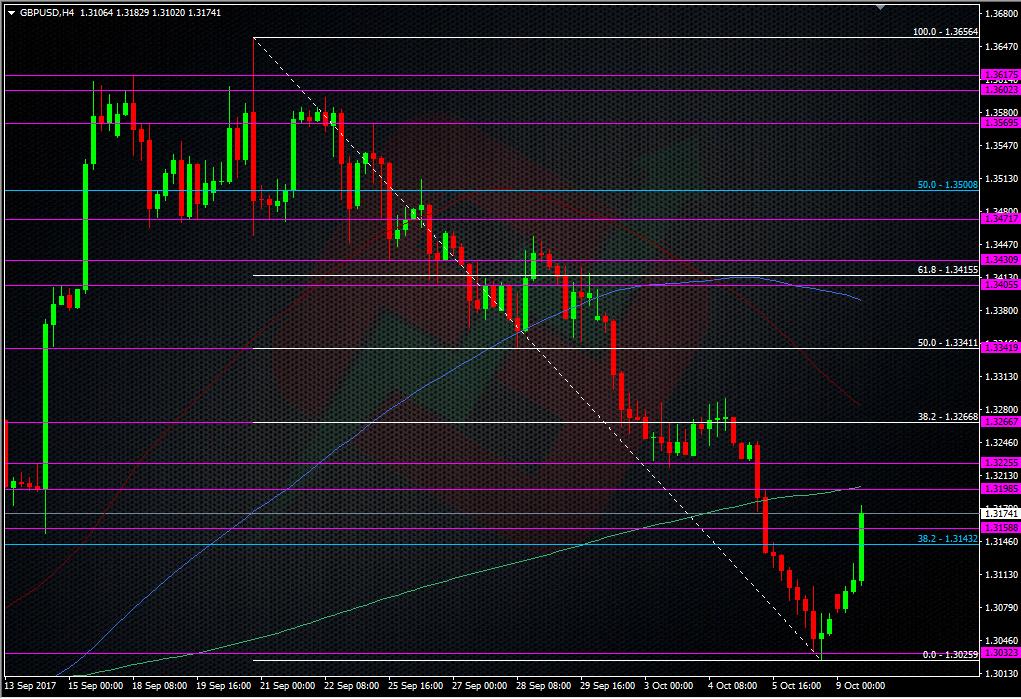 GBPUSD H4 chart