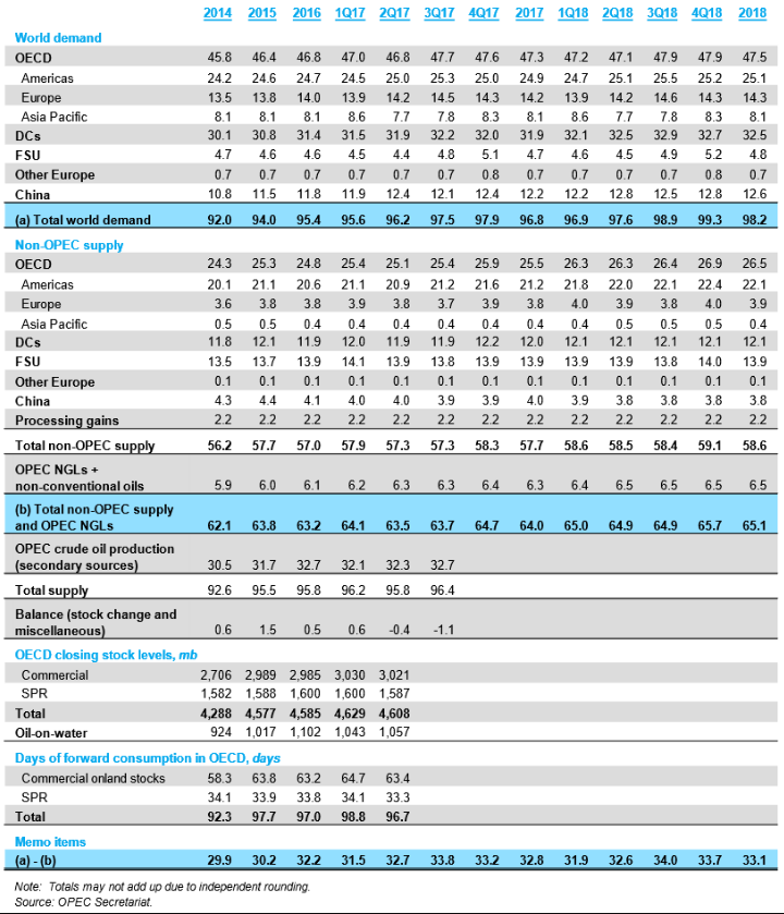 OPEC oil report 11 10 2017