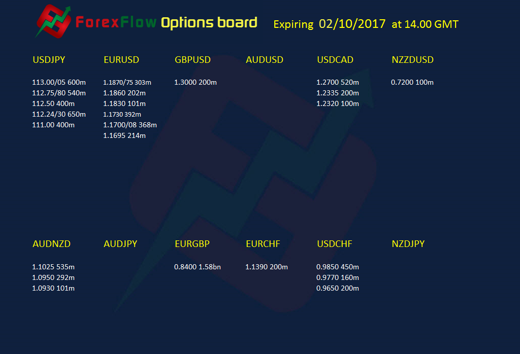 Option expiries 02 10 2017