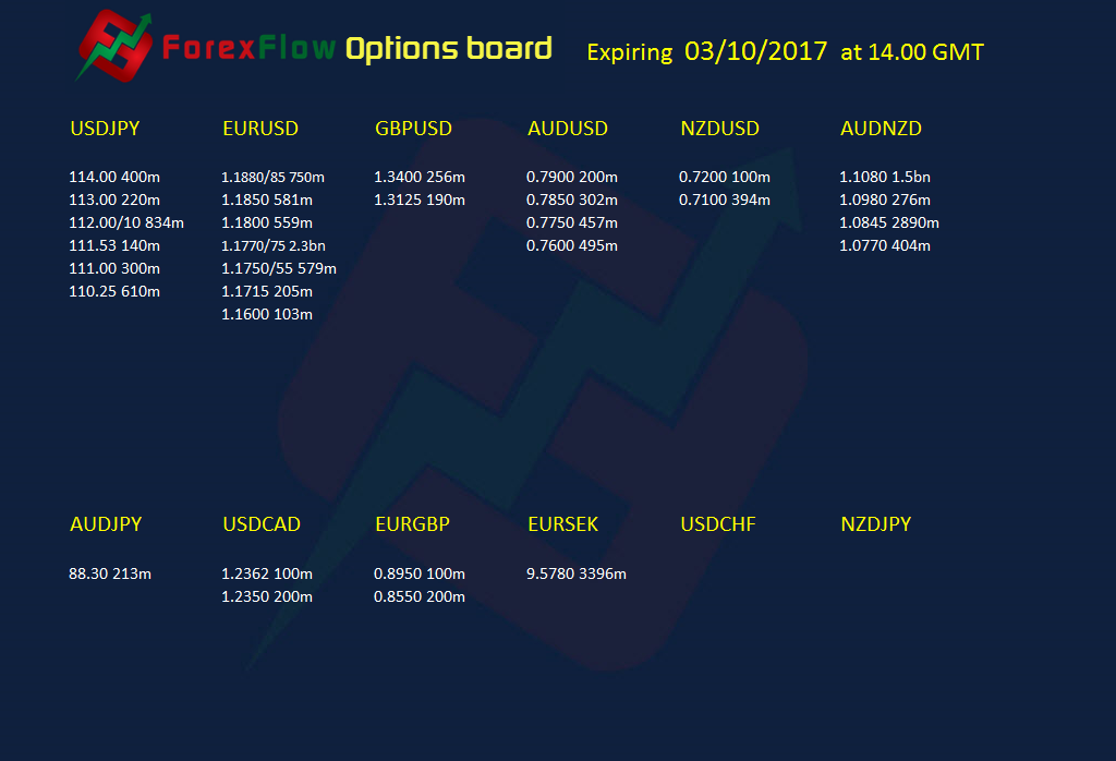 Forex option expiries 03 10 2017