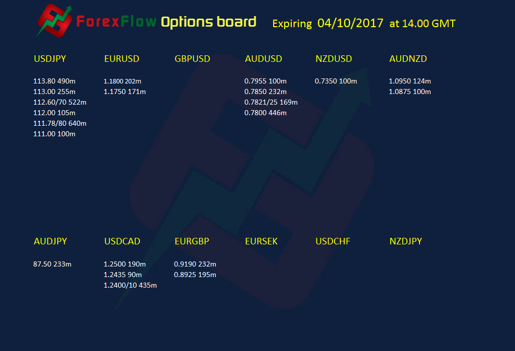 Option expiries 04 10 2017