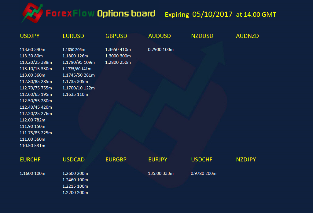 Option expiries 05 10 2017