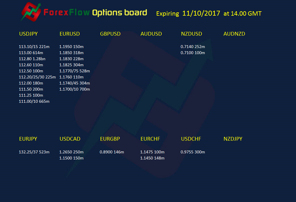 Option expiries 11 10 2017