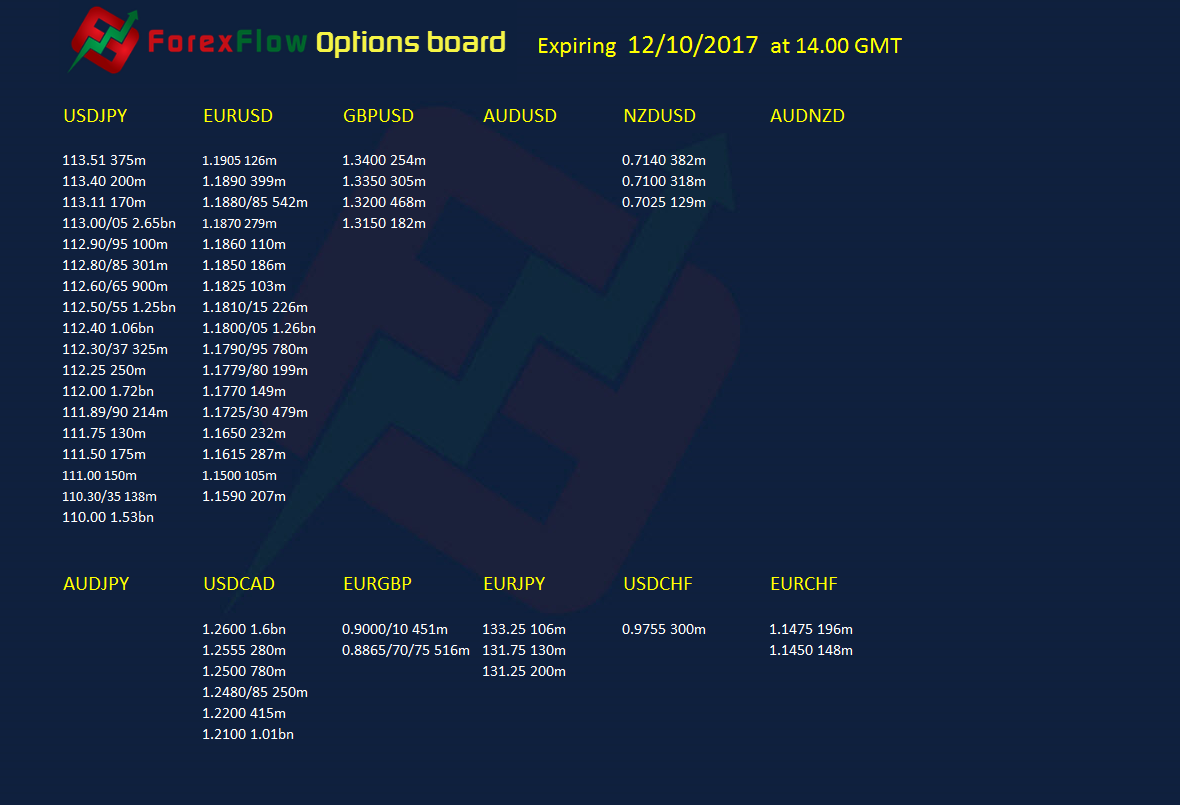 Forex Option expiries 12 10 2017