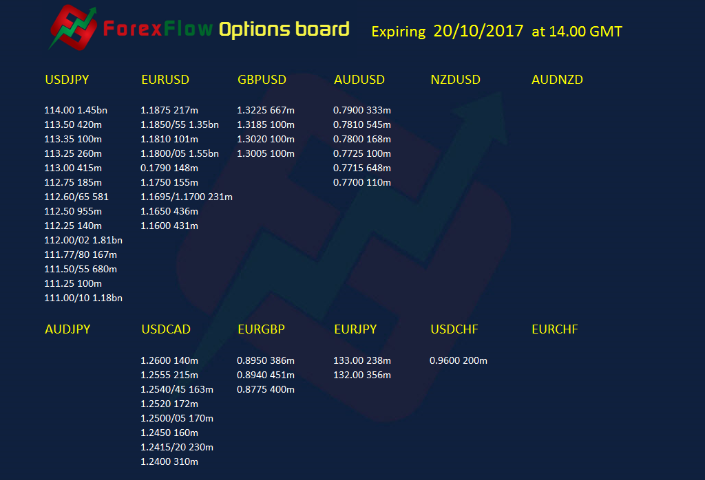 Forex Option expiries 20 10 2017