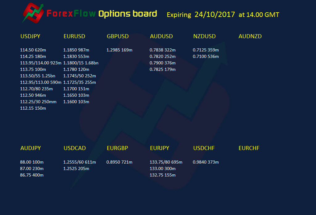 Forex Option expiries 24 10 2017