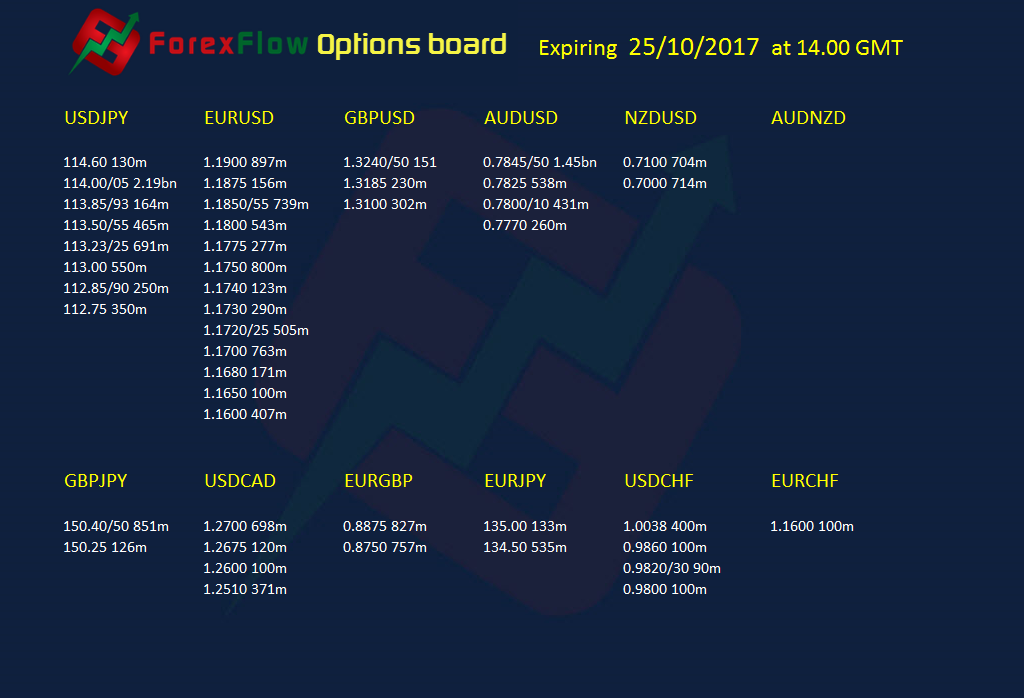 Option expiries 25 10 2017