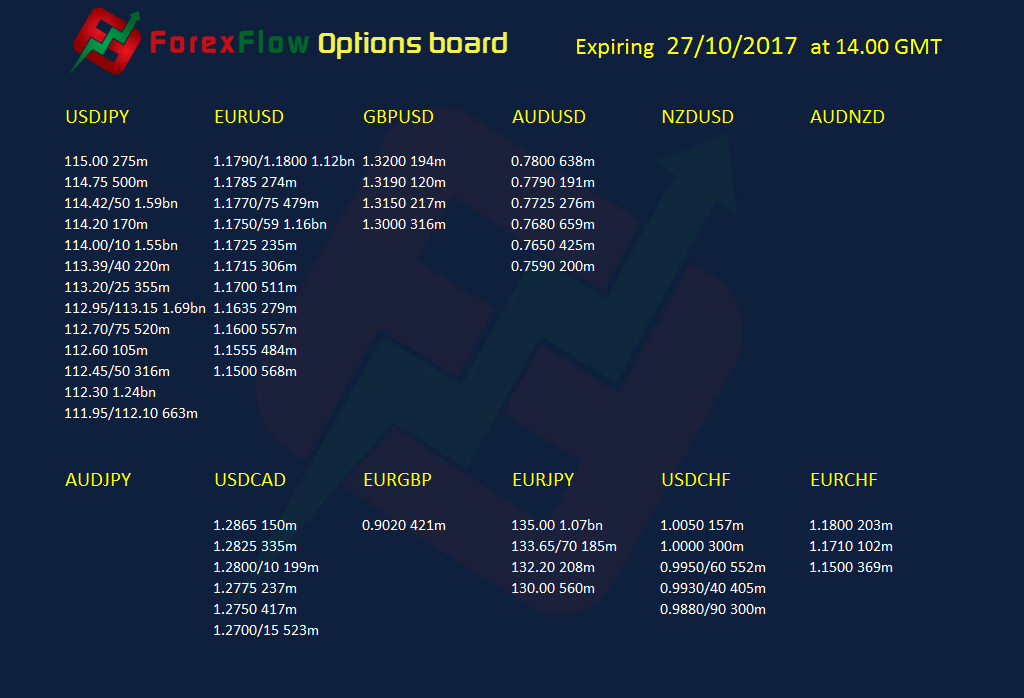 Forex option expiries 27 10 2017