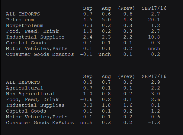 US import export prices 17 10 2017