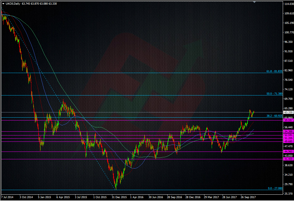 Brent crude daily chart