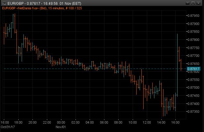 EURGBP 15m chart