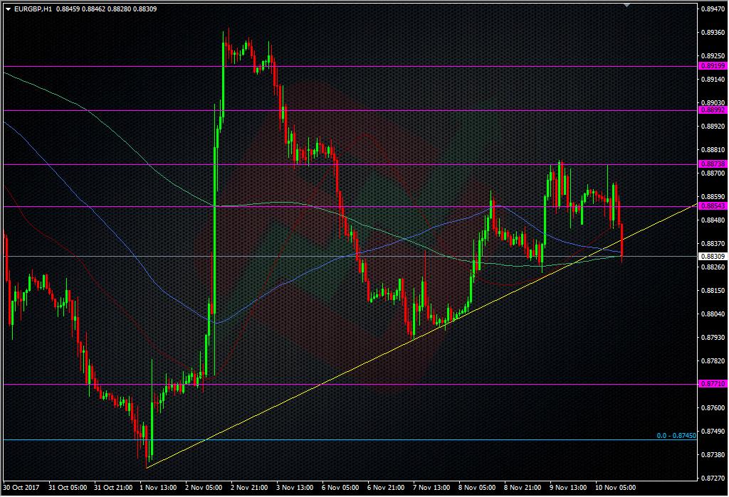 EURGBP H1 chart