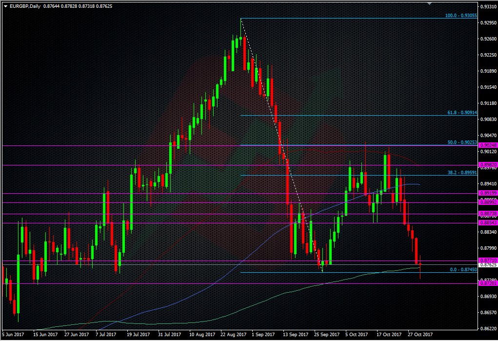 EURGBP daily chart