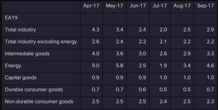 Eurozone PPI details yy