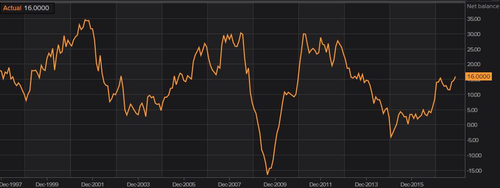 Eurozone inflation expectations