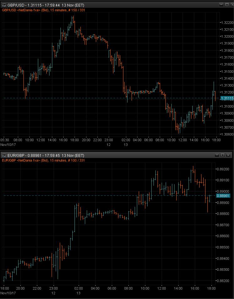 GBPUSD EURGBP 15m charts