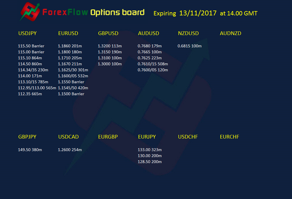 Forex flow options board