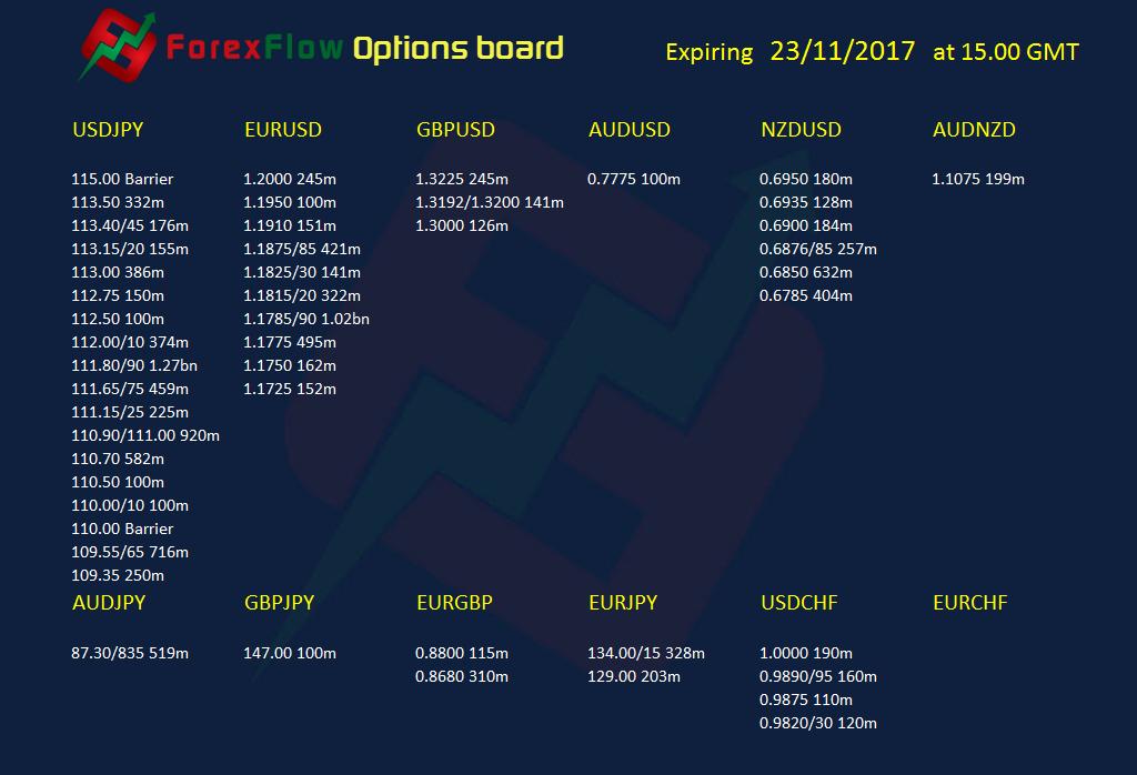 Forex option expiries 23 11 2017
