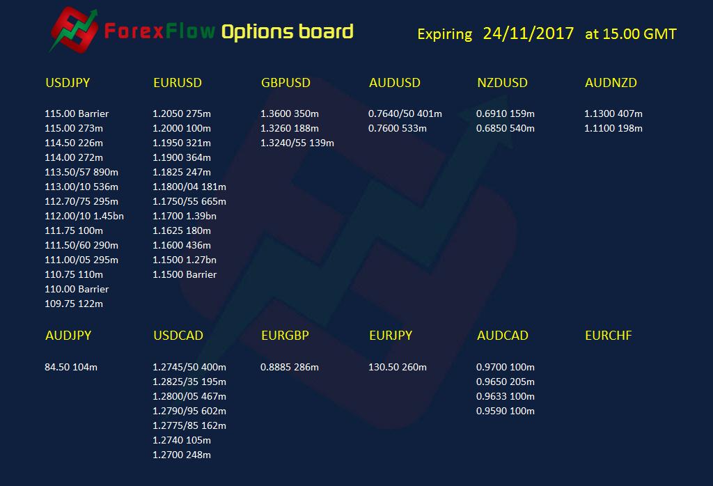 Forex options expiries 24 11 2017