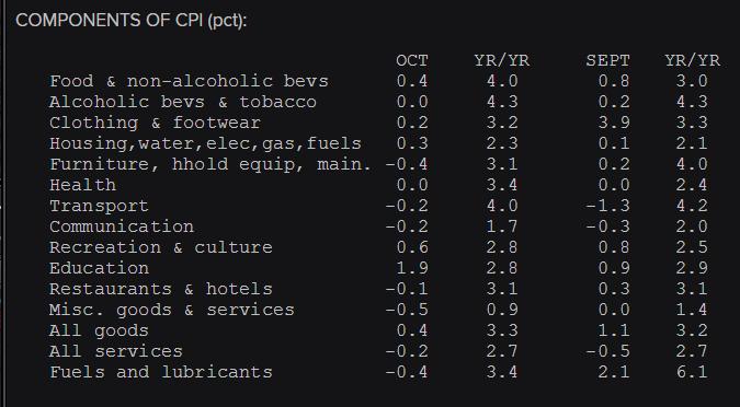 UK CPI details