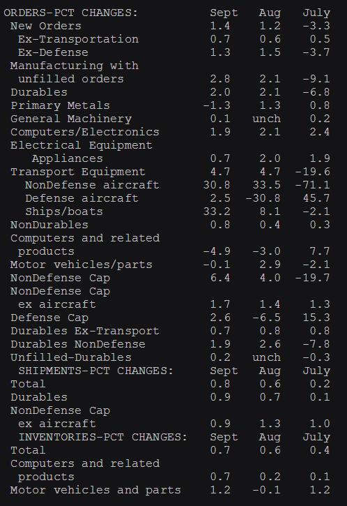 US factory orders details