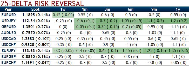 25 Delta risk reversals