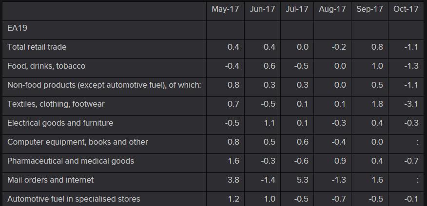 Eurozone retail sales details