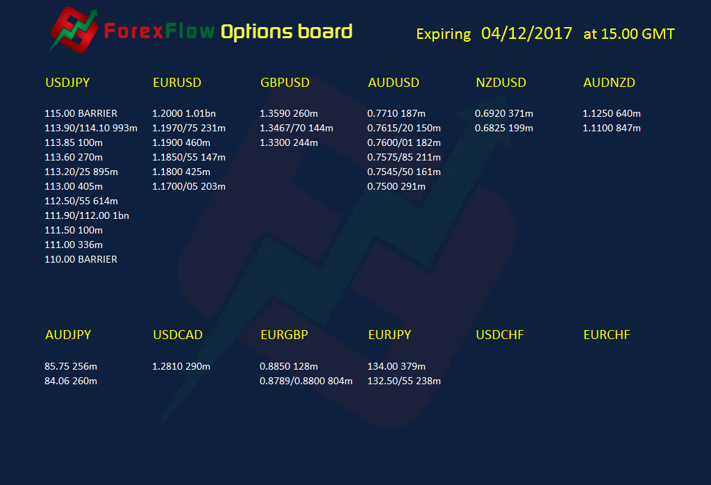 Forex options expiries 4 December 2017