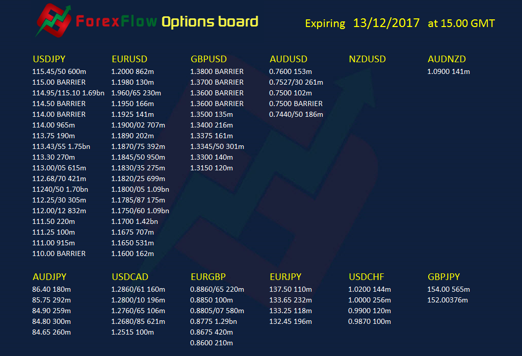Forex options expiries