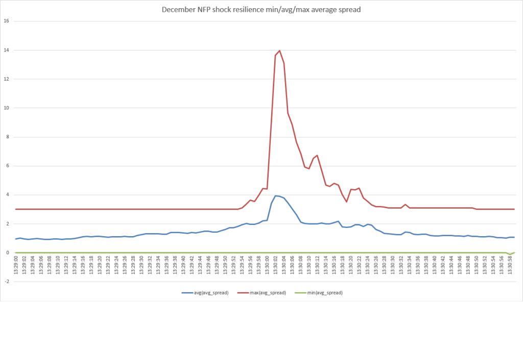 USDJPY spread analysis over NFP