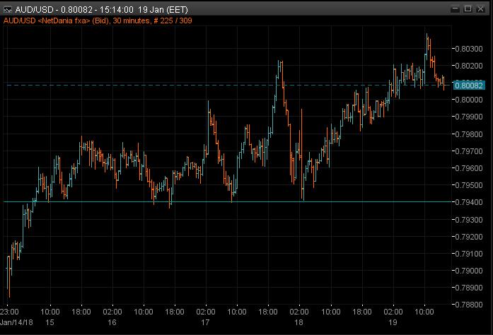 AUDUSD 30m chart