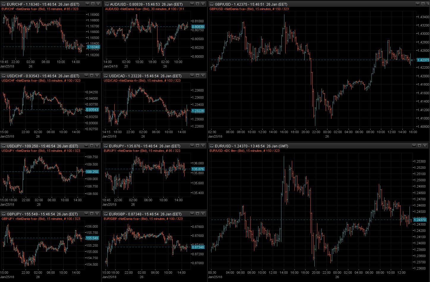 FX pairs 15m chart