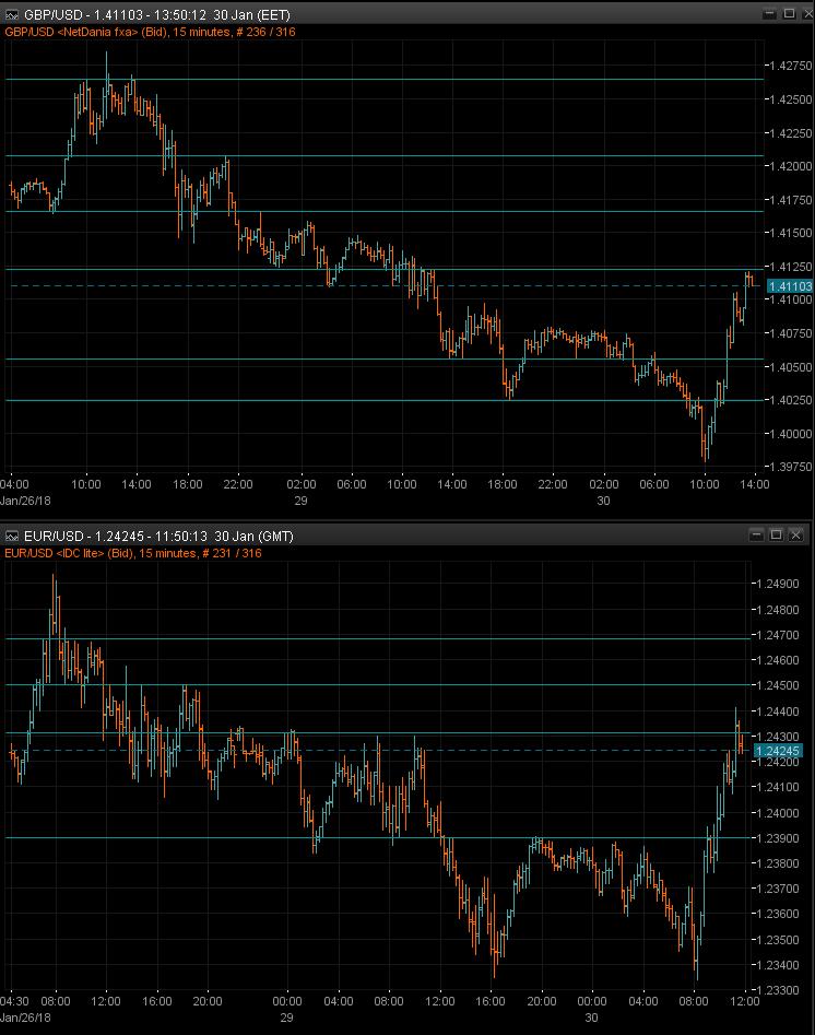 GBPUSD & EURUSD 15m charts