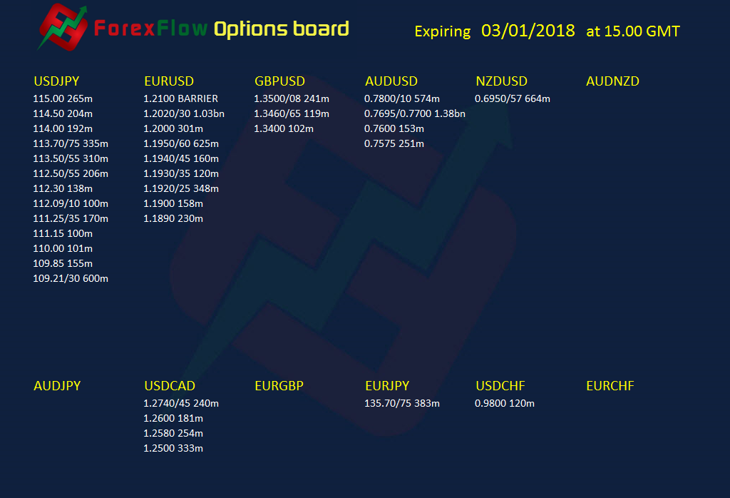 Forex option expiries