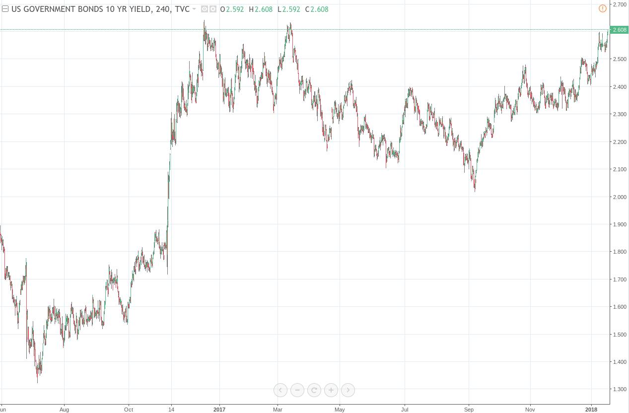 US 10 year yield 4hour chart
