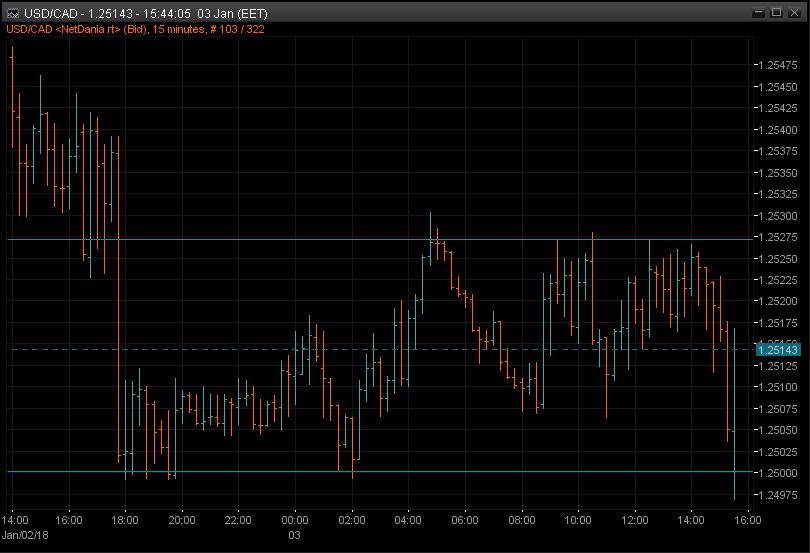 USDCAD 15m chart