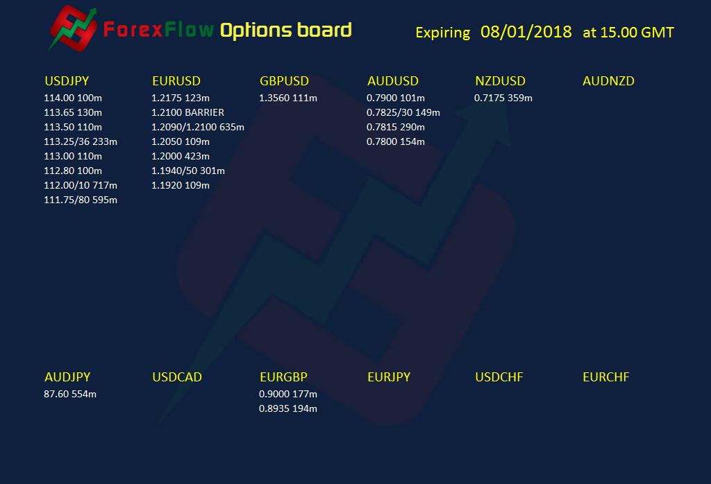 Option expiries forex