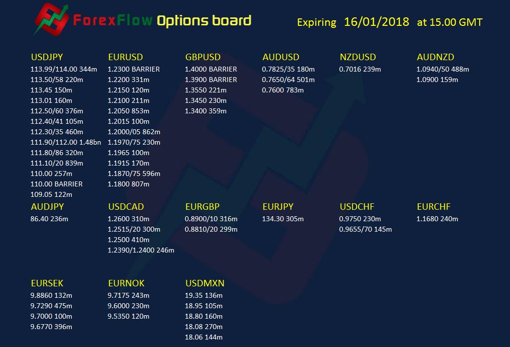 Forex options expiries