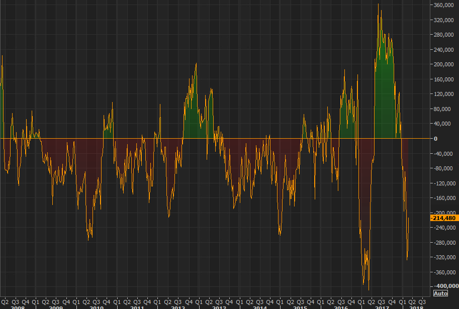 CFTC US 10yr futures positioning to 20 02 2018