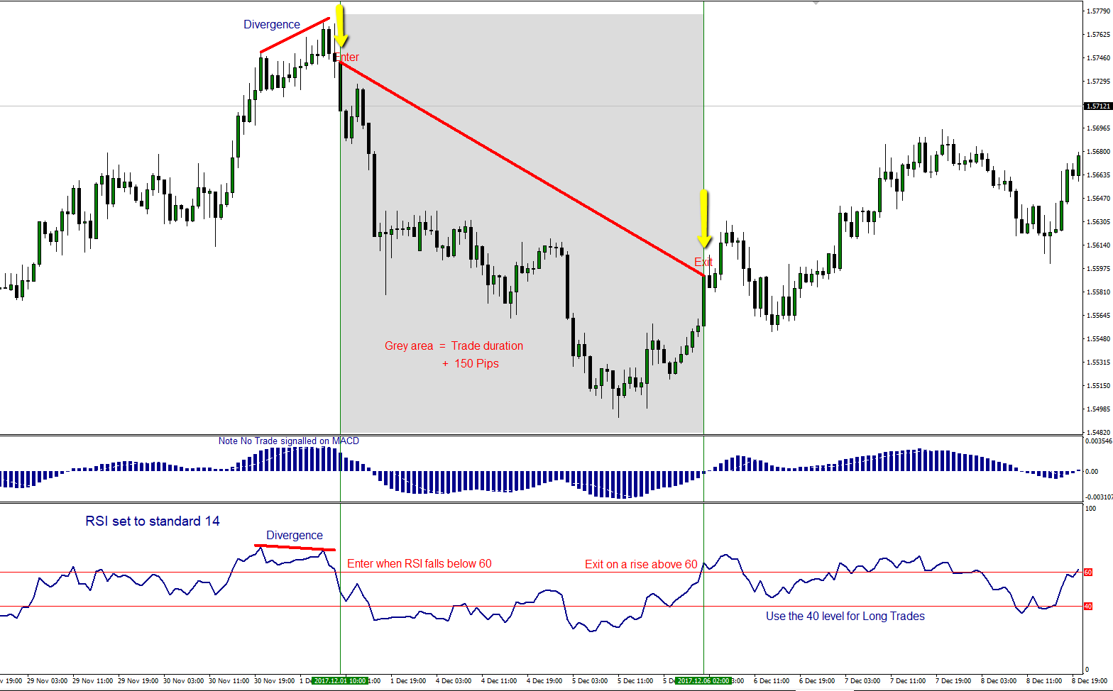 Two strategies for trading Price / Indicator Divergences