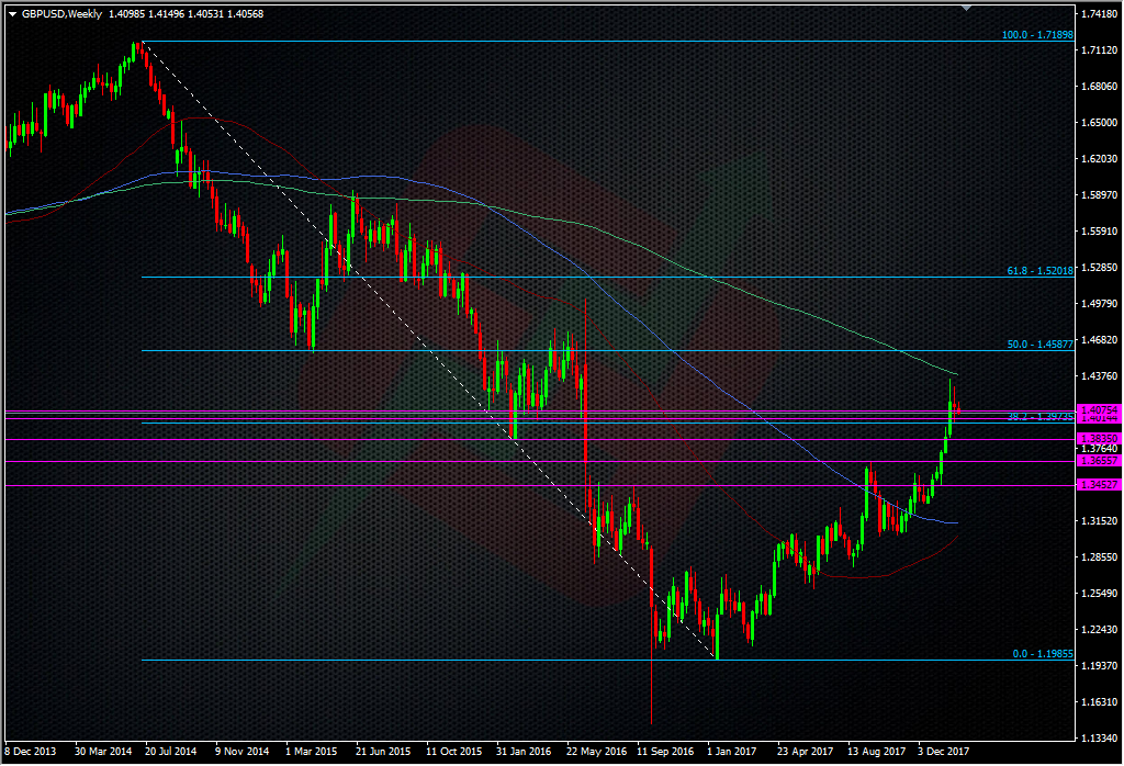 GBPUSD weekly chart